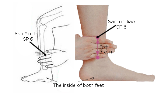 The Acupuncture Point SP6